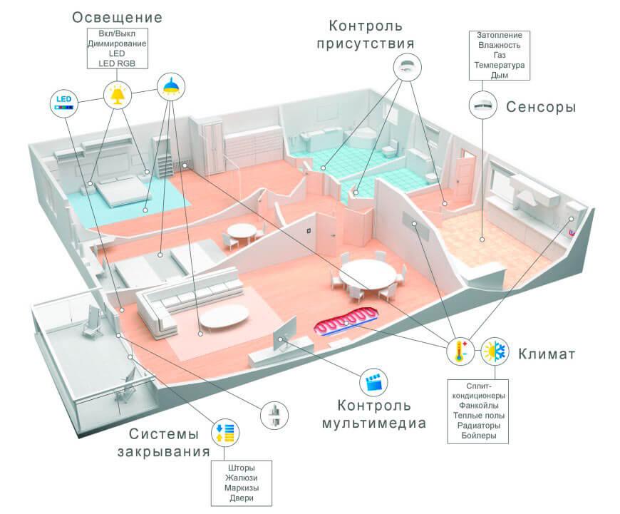 Схема KNX устройств в квартире